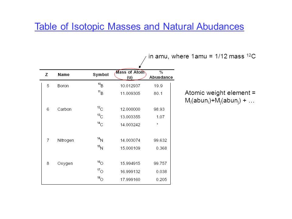 Table of Isotopic Masses and Natural Abudances Atomic weight element = M i (abun i )+M j (abun j ) + … in amu, where 1amu = 1/12 mass 12 C