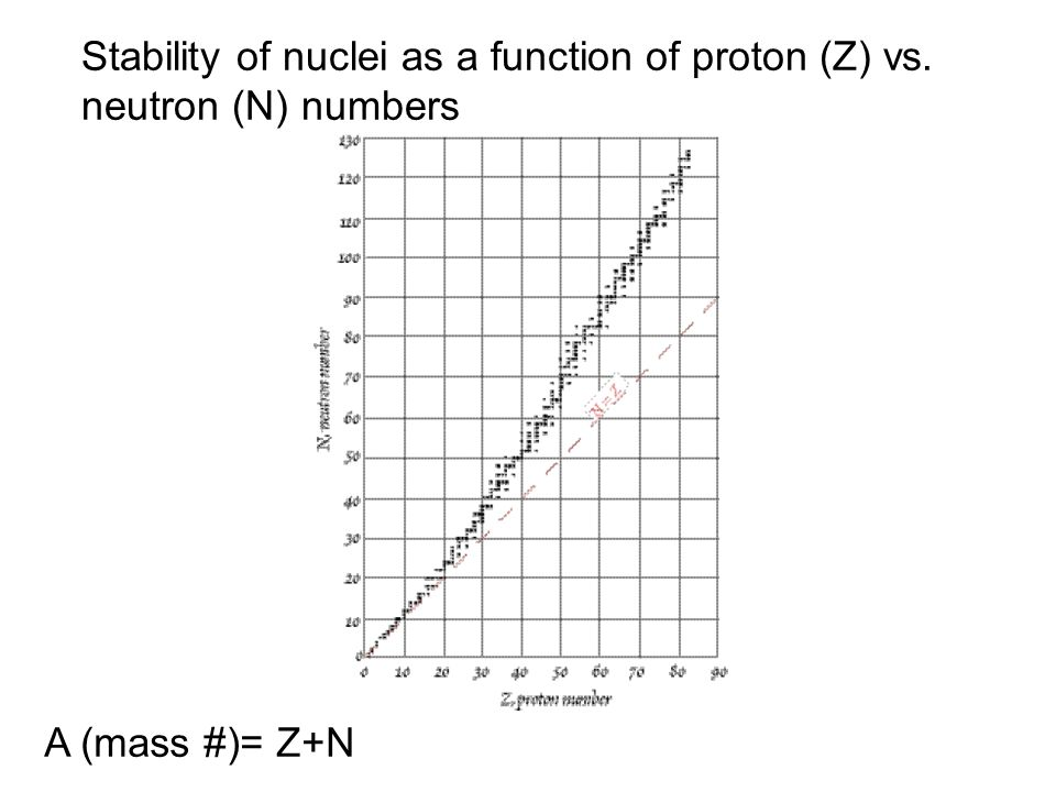 Stability of nuclei as a function of proton (Z) vs. neutron (N) numbers A (mass #)= Z+N