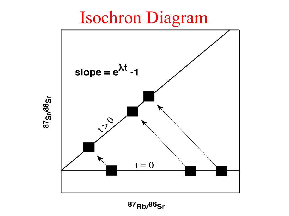 Isochron Diagram