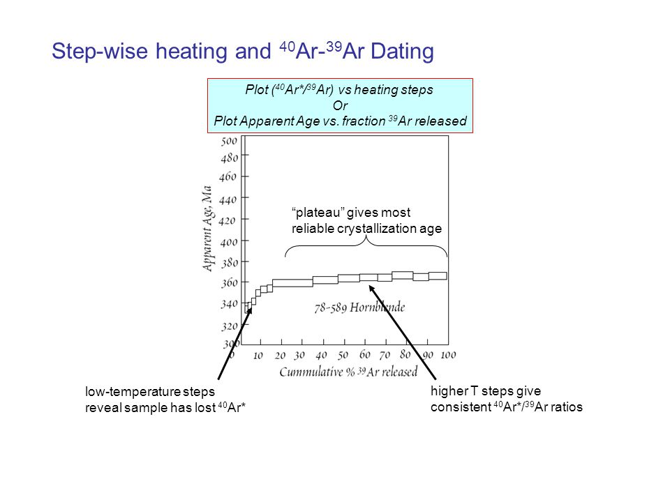 Plot ( 40 Ar*/ 39 Ar) vs heating steps Or Plot Apparent Age vs. fraction 39 Ar released Step-wise heating and 40 Ar- 39 Ar Dating plateau gives most r