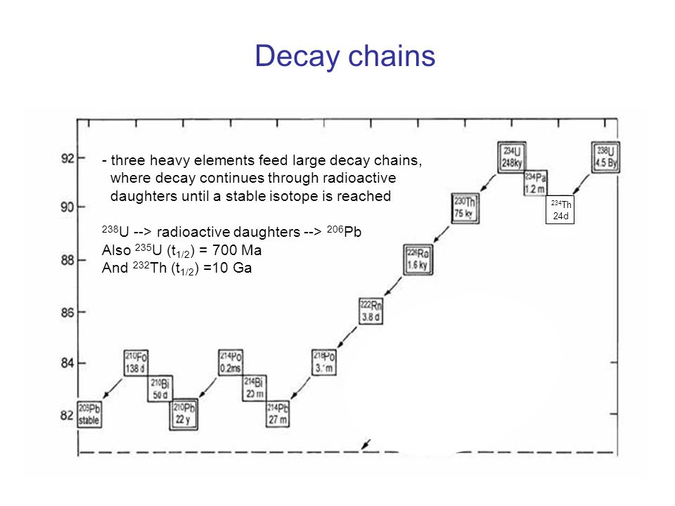 Decay chains - three heavy elements feed large decay chains, where decay continues through radioactive daughters until a stable isotope is reached 238