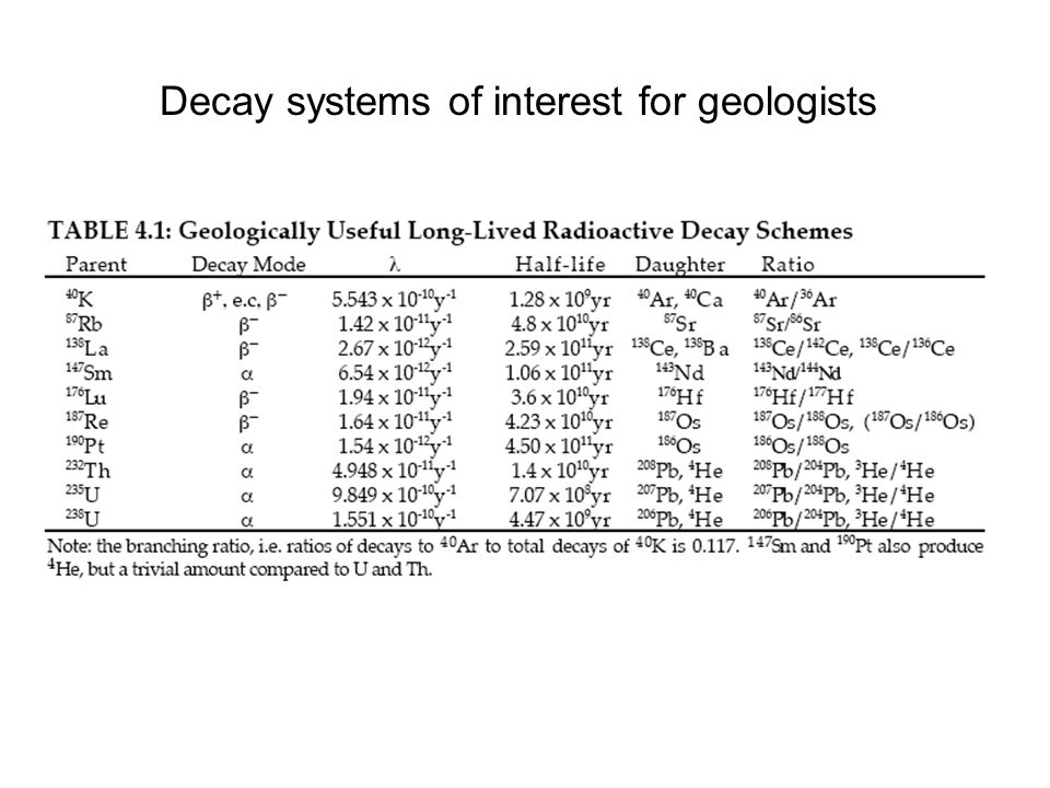 Decay systems of interest for geologists