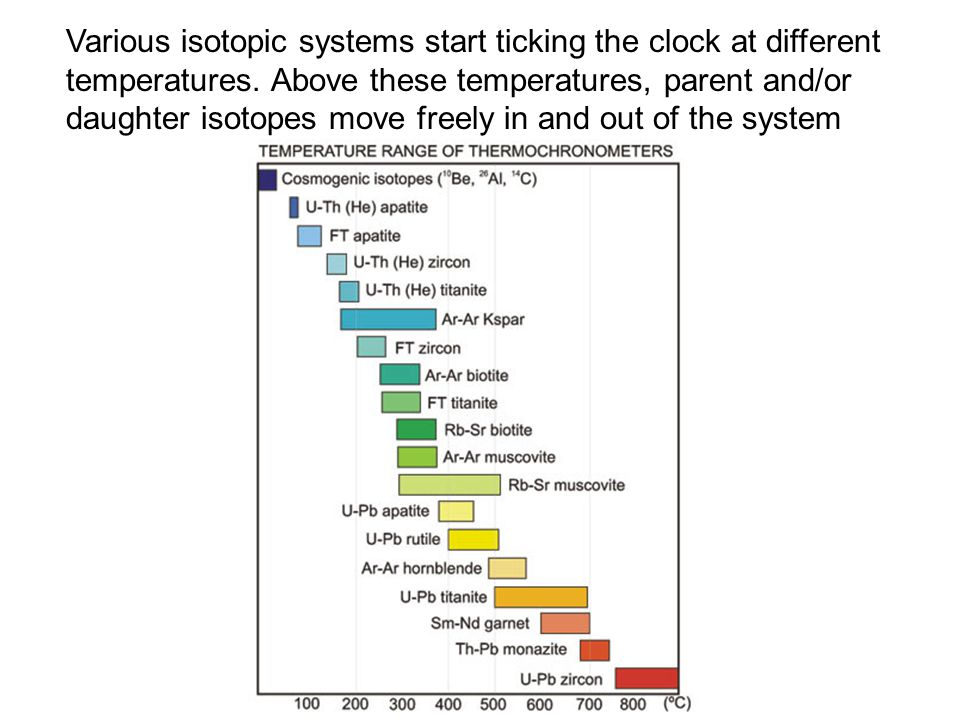 Various isotopic systems start ticking the clock at different temperatures. Above these temperatures, parent and/or daughter isotopes move freely in a
