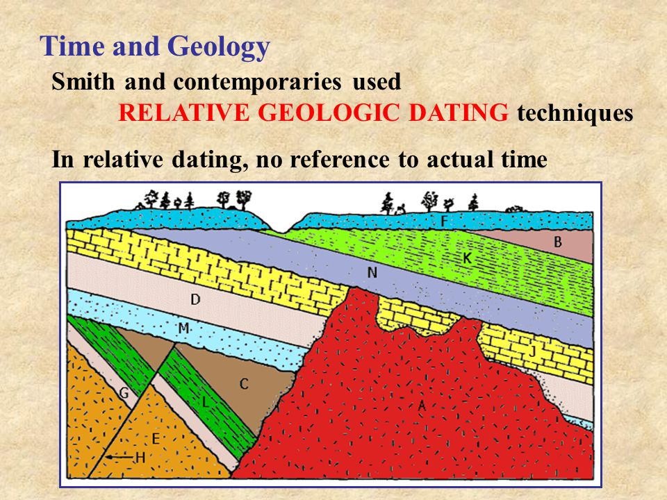 Time and Geology Smith and contemporaries used RELATIVE GEOLOGIC DATING techniques In relative dating, no reference to actual time