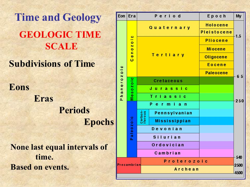 Time and Geology GEOLOGIC TIME SCALE Subdivisions of Time Eons Eras Periods Epochs None last equal intervals of time. Based on events.