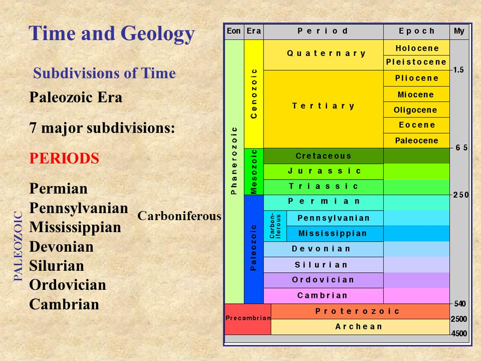 Time and Geology Subdivisions of Time Paleozoic Era 7 major subdivisions: PERIODS Permian Pennsylvanian Mississippian Devonian Silurian Ordovician Cambrian Carboniferous PALEOZOIC
