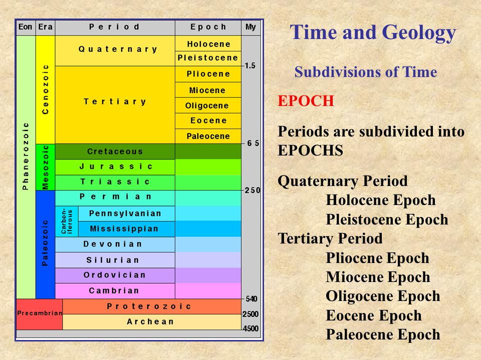 Time and Geology Subdivisions of Time EPOCH Periods are subdivided into EPOCHS Quaternary Period Holocene Epoch Pleistocene Epoch Tertiary Period Plio