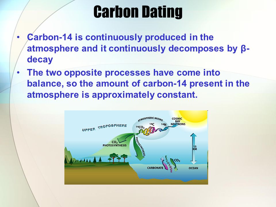 Carbon Dating Carbon-14 is continuously produced in the atmosphere and it continuously decomposes by β- decay The two opposite processes have come into balance, so the amount of carbon-14 present in the atmosphere is approximately constant.