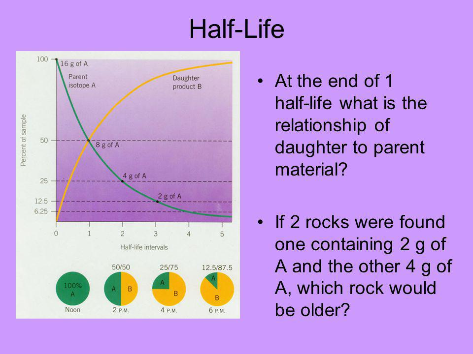 Half-Life At the end of 1 half-life what is the relationship of daughter to parent material.