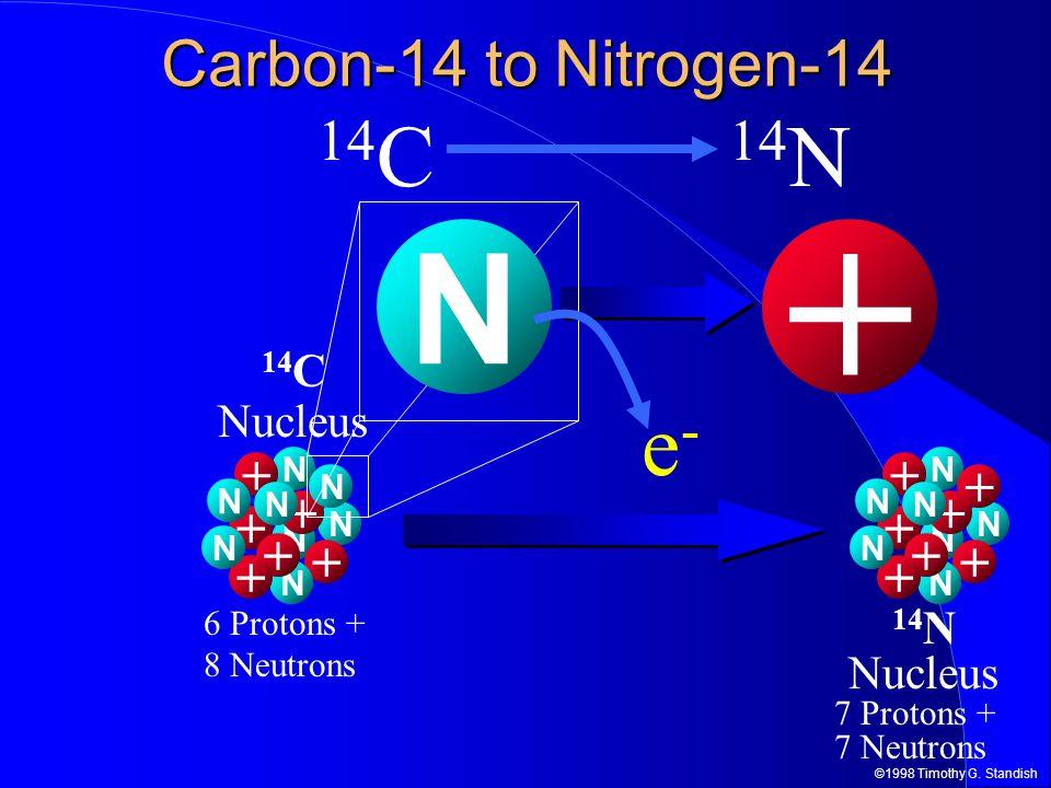 ©1998 Timothy G. Standish + N + N + N + N + N + N + N N 14 C Nucleus 6 Protons + 8 Neutrons Carbon-14 to Nitrogen-14 14 N Nucleus 7 Protons + 7 Neutro