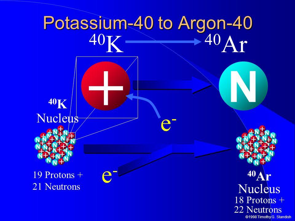 ©1998 Timothy G. Standish 40 K Nucleus 19 Protons + 21 Neutrons N + N + N + N + N + + N N + N + N + N + N + N + + N N + N N + N + N + N N + N + Potass