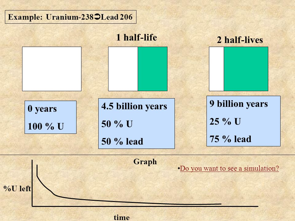 0 years 100 % U 4.5 billion years 50 % U 50 % lead 9 billion years 25 % U 75 % lead %U left time Graph 1 half-life 2 half-lives Example: Uranium-238 Lead 206 Do you want to see a simulation?
