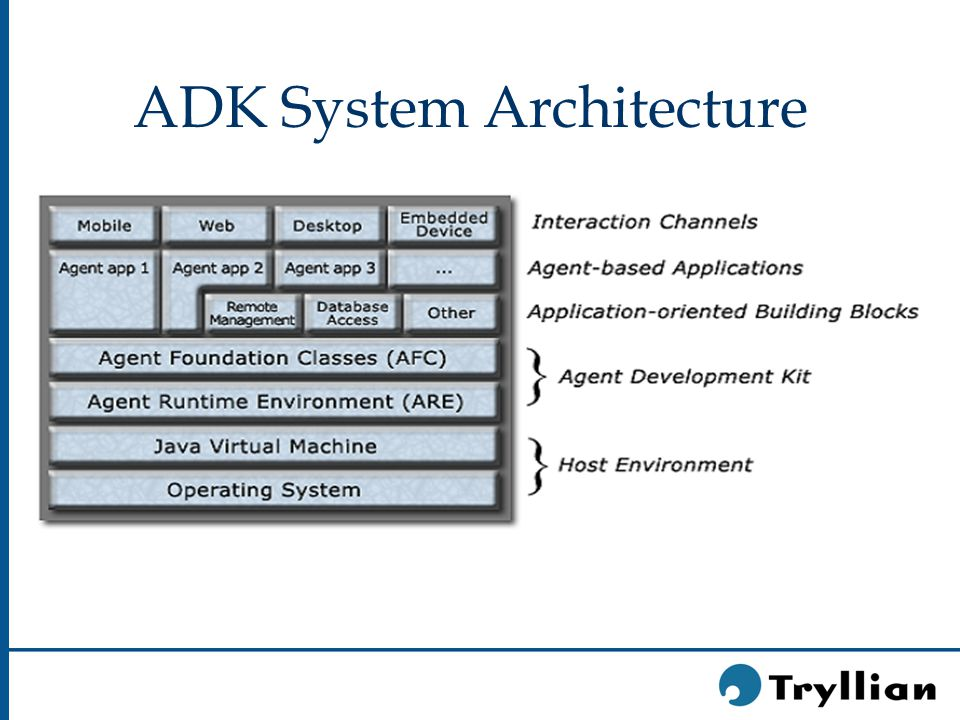 ADK System Architecture