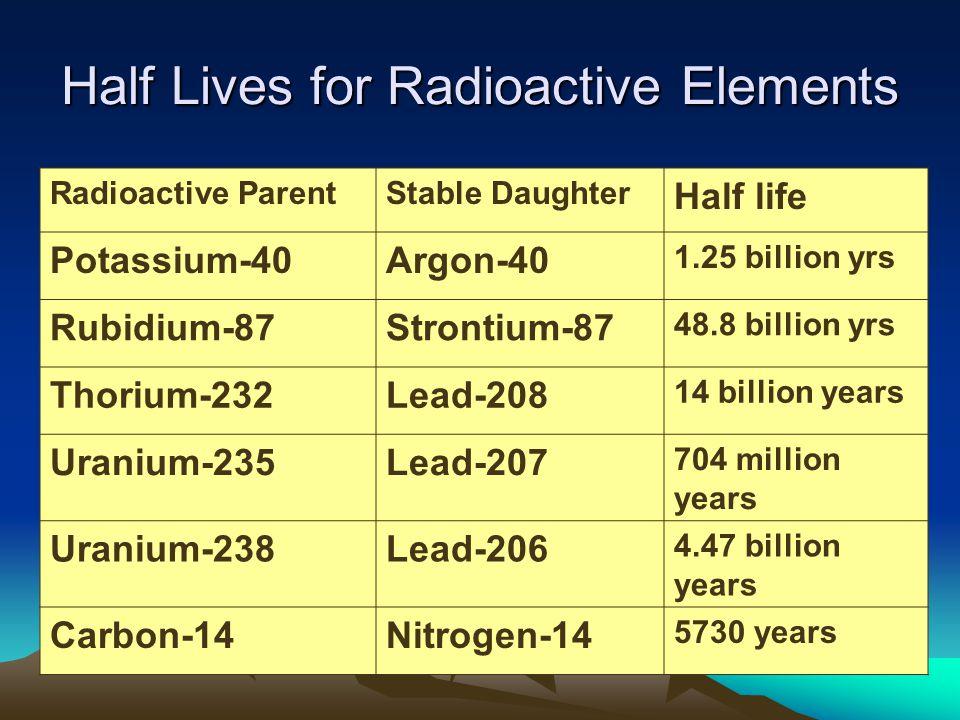 Half Lives for Radioactive Elements Radioactive ParentStable Daughter Half life Potassium-40Argon-40 1.25 billion yrs Rubidium-87Strontium-87 48.8 billion yrs Thorium-232Lead-208 14 billion years Uranium-235Lead-207 704 million years Uranium-238Lead-206 4.47 billion years Carbon-14Nitrogen-14 5730 years