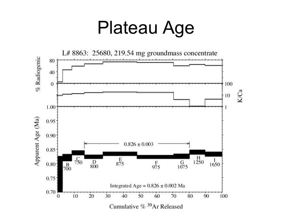 Plateau Age