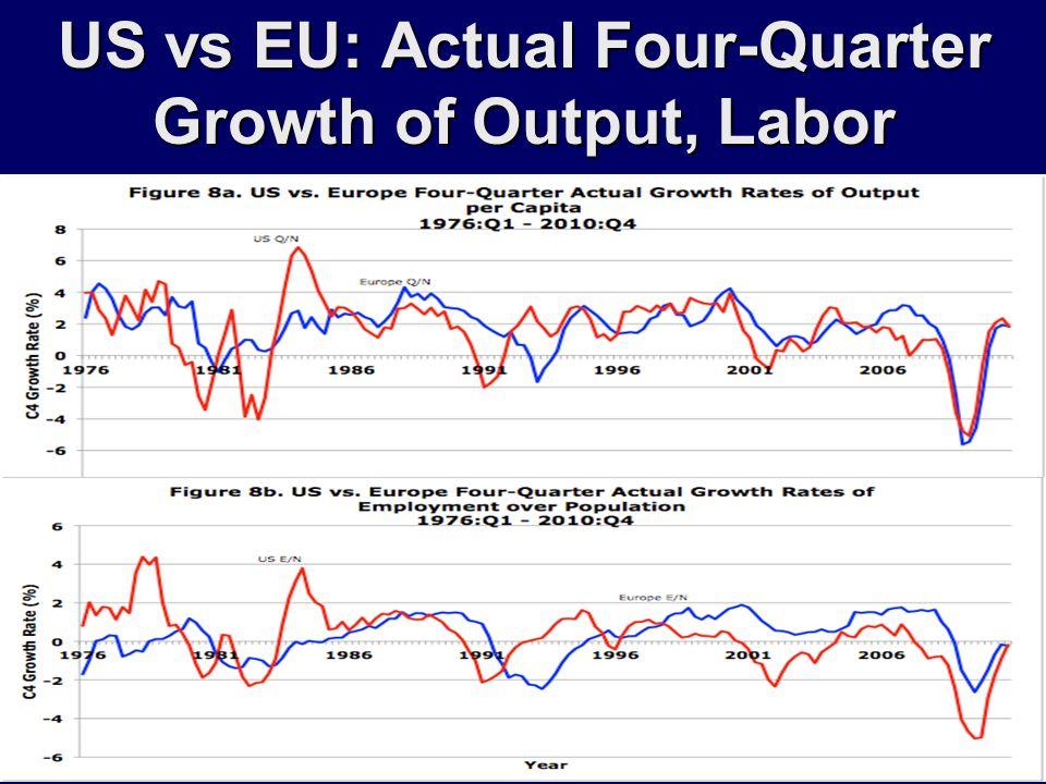 US vs EU: Actual Four-Quarter Growth of Output, Labor