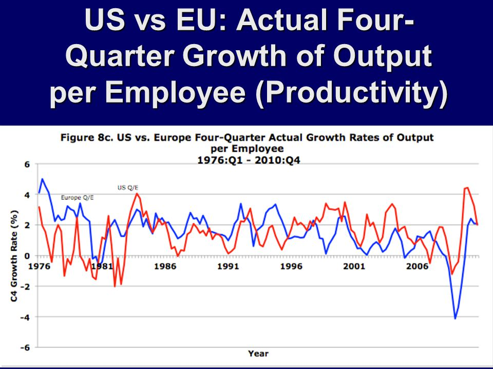 US vs EU: Actual Four- Quarter Growth of Output per Employee (Productivity)