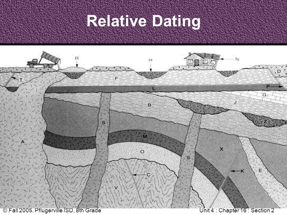 © Fall 2005, Pflugerville ISD, 8th GradeUnit 4 : Chapter 16 : Section 2 Relative Dating
