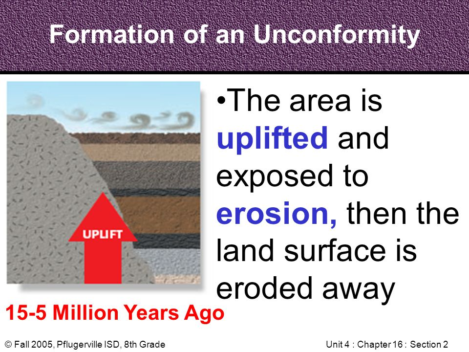 © Fall 2005, Pflugerville ISD, 8th GradeUnit 4 : Chapter 16 : Section 2 Formation of an Unconformity 15-5 Million Years Ago The area is uplifted and e