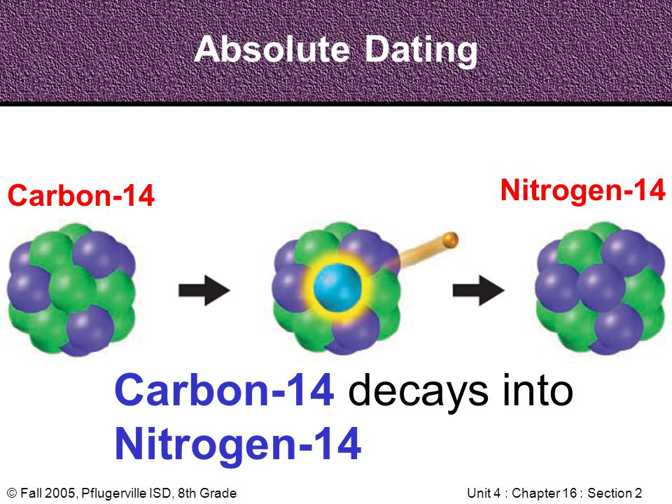 © Fall 2005, Pflugerville ISD, 8th GradeUnit 4 : Chapter 16 : Section 2 Absolute Dating Carbon-14 decays into Nitrogen-14 Carbon-14 Nitrogen-14