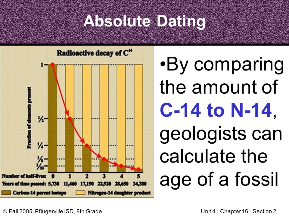 © Fall 2005, Pflugerville ISD, 8th GradeUnit 4 : Chapter 16 : Section 2 Absolute Dating By comparing the amount of C-14 to N-14, geologists can calcul