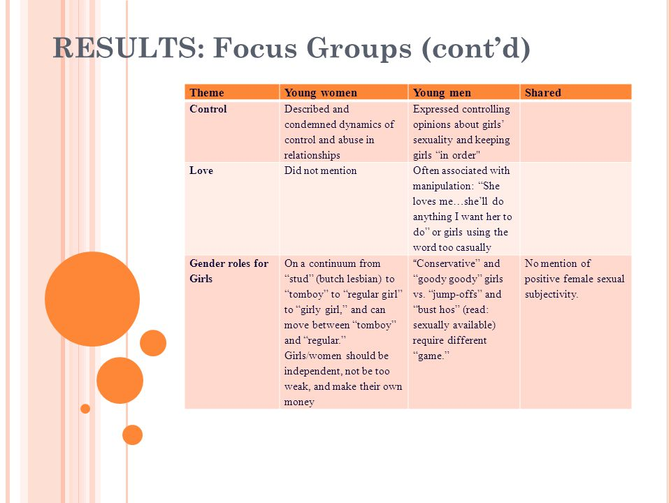 RESULTS: Focus Groups (contd) ThemeYoung womenYoung menShared Control Described and condemned dynamics of control and abuse in relationships Expressed