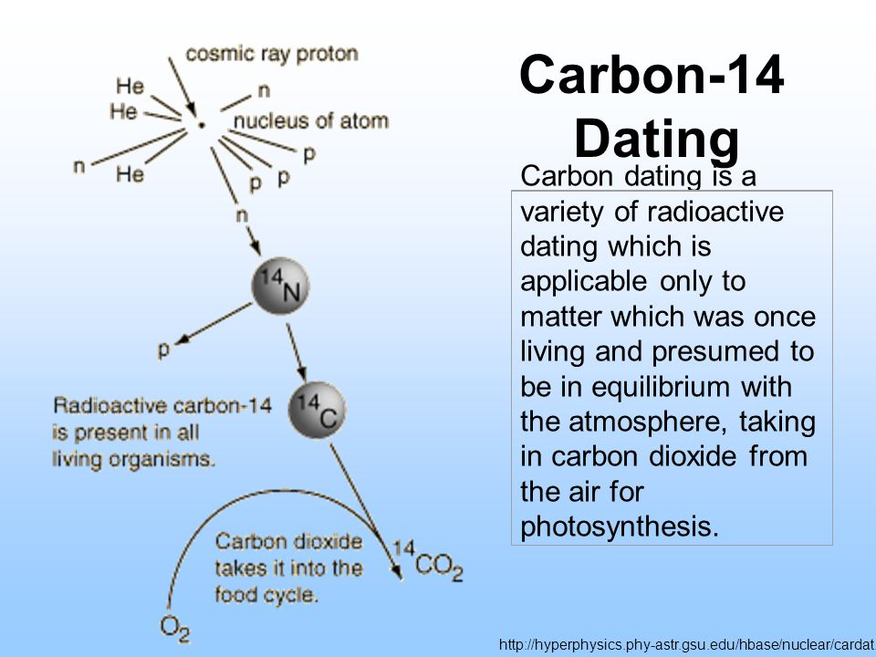 Carbon-14 Dating Carbon dating is a variety of radioactive dating which is applicable only to matter which was once living and presumed to be in equil