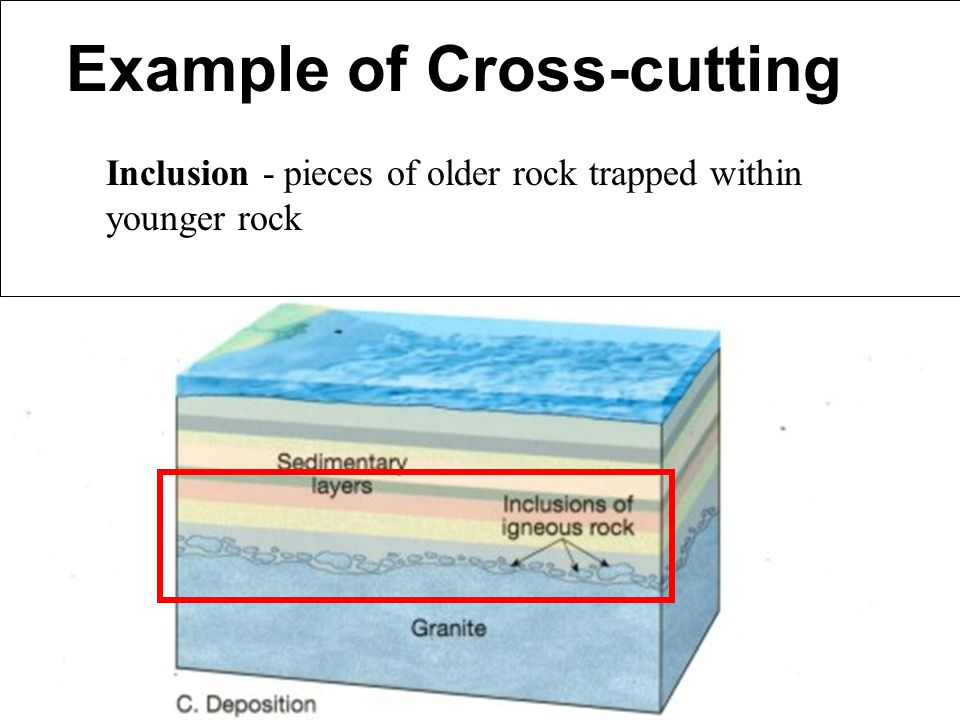 Example of Cross-cutting Inclusion - pieces of older rock trapped within younger rock