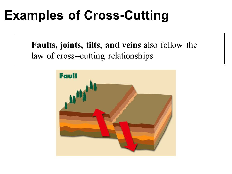 Examples of Cross-Cutting Faults, joints, tilts, and veins also follow the law of cross--cutting relationships