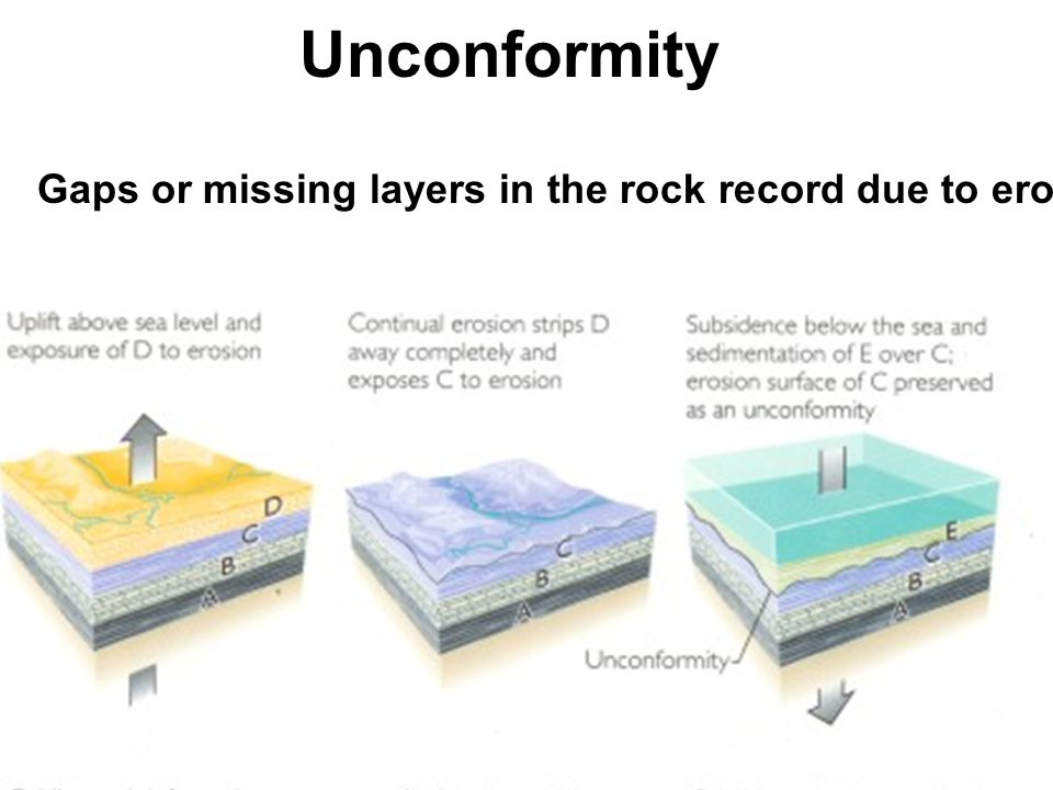 Unconformity Angular unconformity Gaps or missing layers in the rock record due to erosion