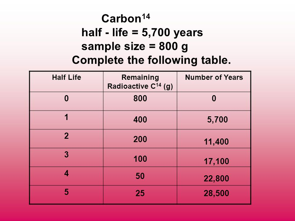 Carbon 14 half - life = 5,700 years sample size = 800 g Complete the following table. Half LifeRemaining Radioactive C 14 (g) Number of Years 08000 1