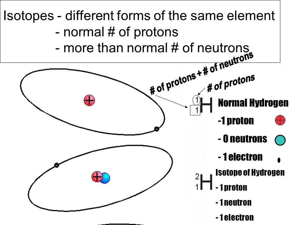 Isotopes - different forms of the same element - normal # of protons - more than normal # of neutrons Normal Hydrogen -1 proton - 0 neutrons - 1 elect