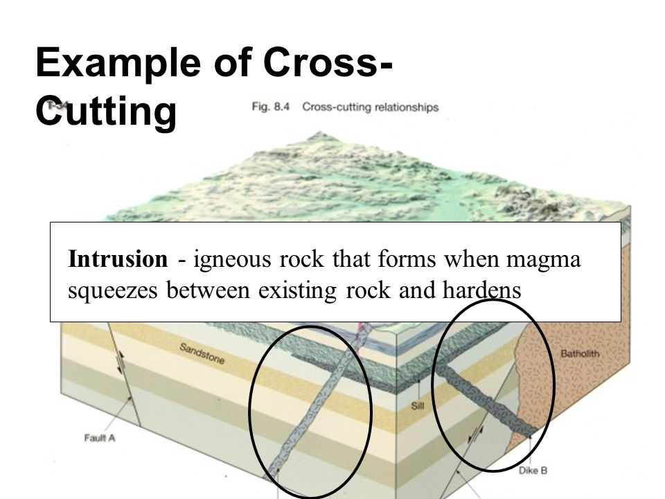 Example of Cross- Cutting Intrusion - igneous rock that forms when magma squeezes between existing rock and hardens