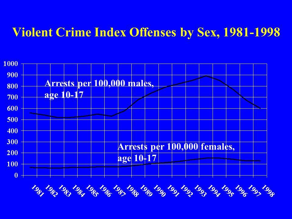 Violent Crime Index Offenses by Sex, 1981-1998 Arrests per 100,000 females, age 10-17 Arrests per 100,000 males, age 10-17