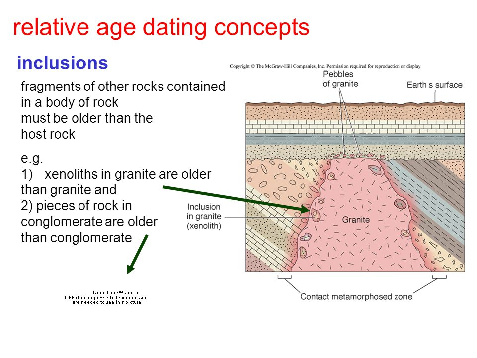relative age dating concepts inclusions fragments of other rocks contained in a body of rock must be older than the host rock e.g. 1)xenoliths in gran