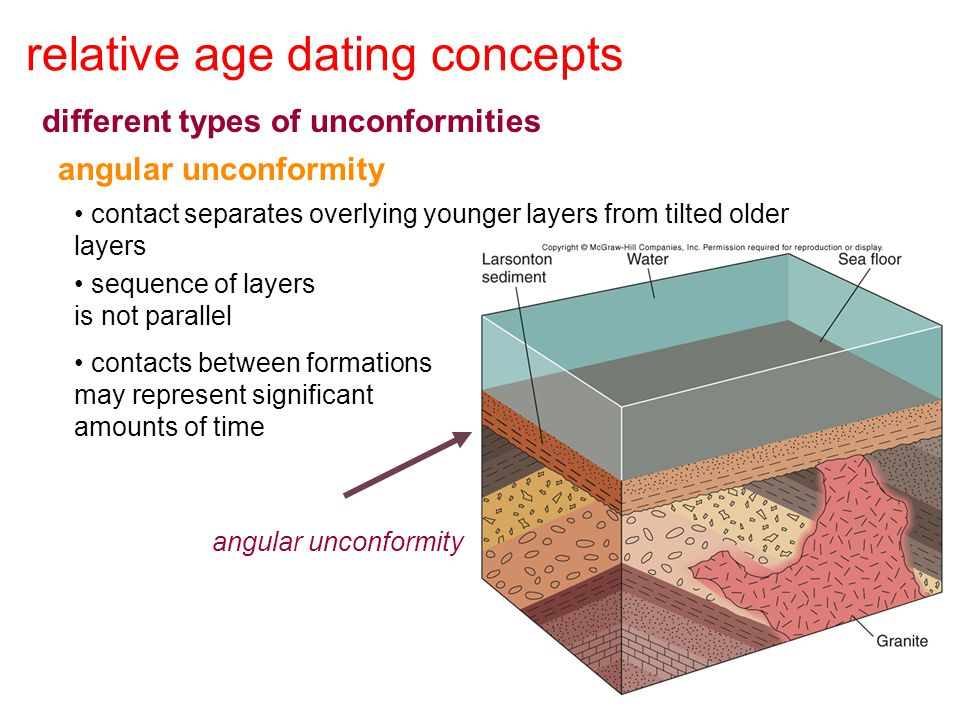 relative age dating concepts different types of unconformities angular unconformity contact separates overlying younger layers from tilted older layer