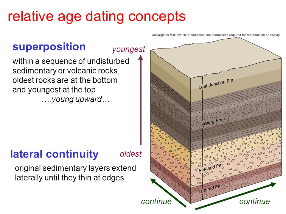 relative age dating concepts superposition within a sequence of undisturbed sedimentary or volcanic rocks, oldest rocks are at the bottom and youngest