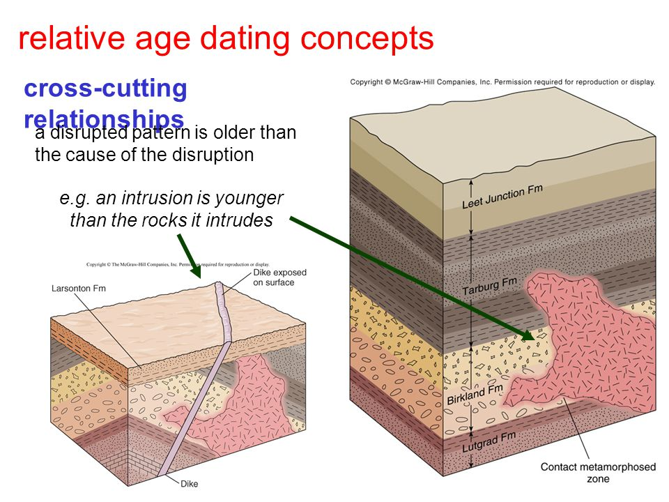 subsidence and deposition