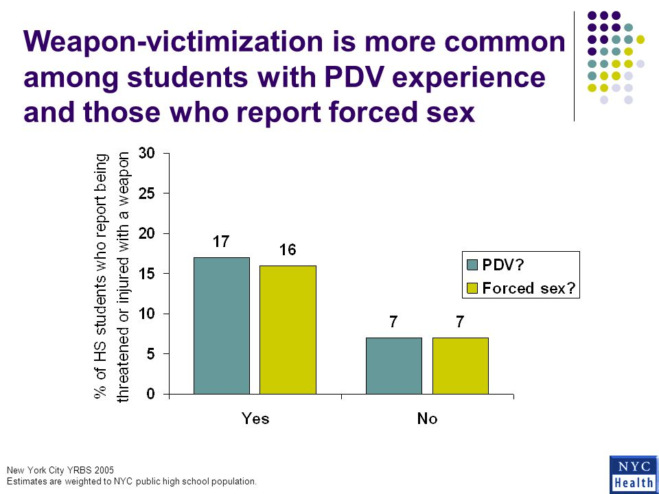 Weapon-victimization is more common among students with PDV experience and those who report forced sex New York City YRBS 2005 Estimates are weighted to NYC public high school population.