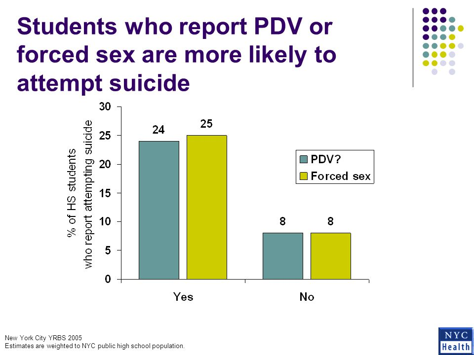 Students who report PDV or forced sex are more likely to attempt suicide New York City YRBS 2005 Estimates are weighted to NYC public high school population.