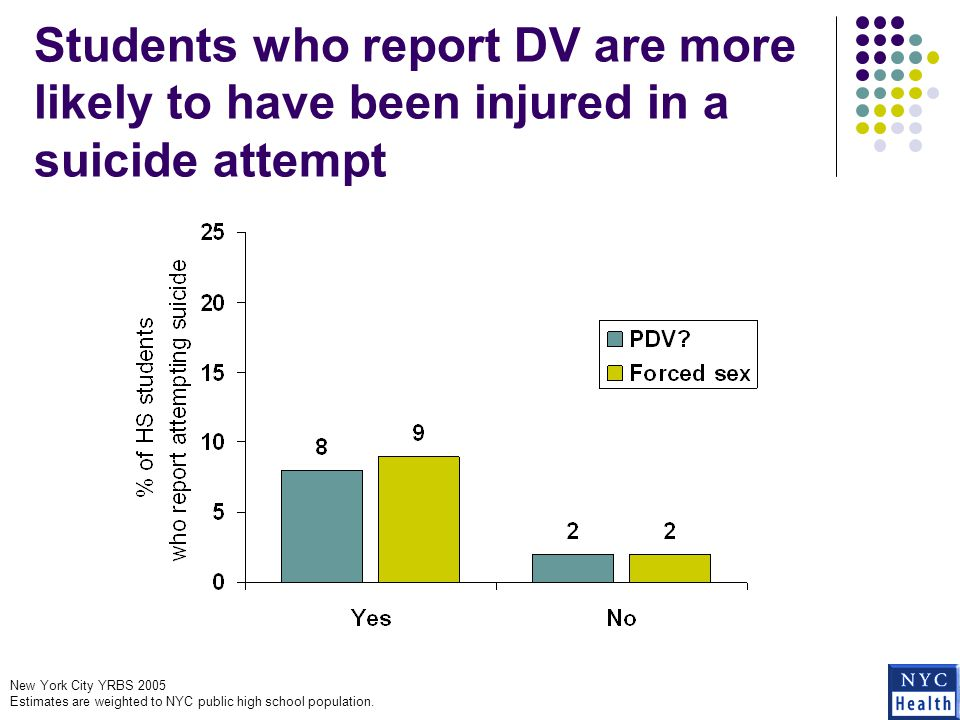 Students who report DV are more likely to have been injured in a suicide attempt New York City YRBS 2005 Estimates are weighted to NYC public high school population.