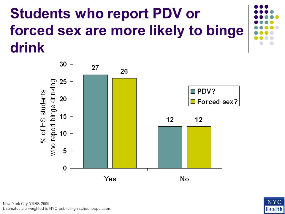 Students who report PDV or forced sex are more likely to binge drink New York City YRBS 2005 Estimates are weighted to NYC public high school population.