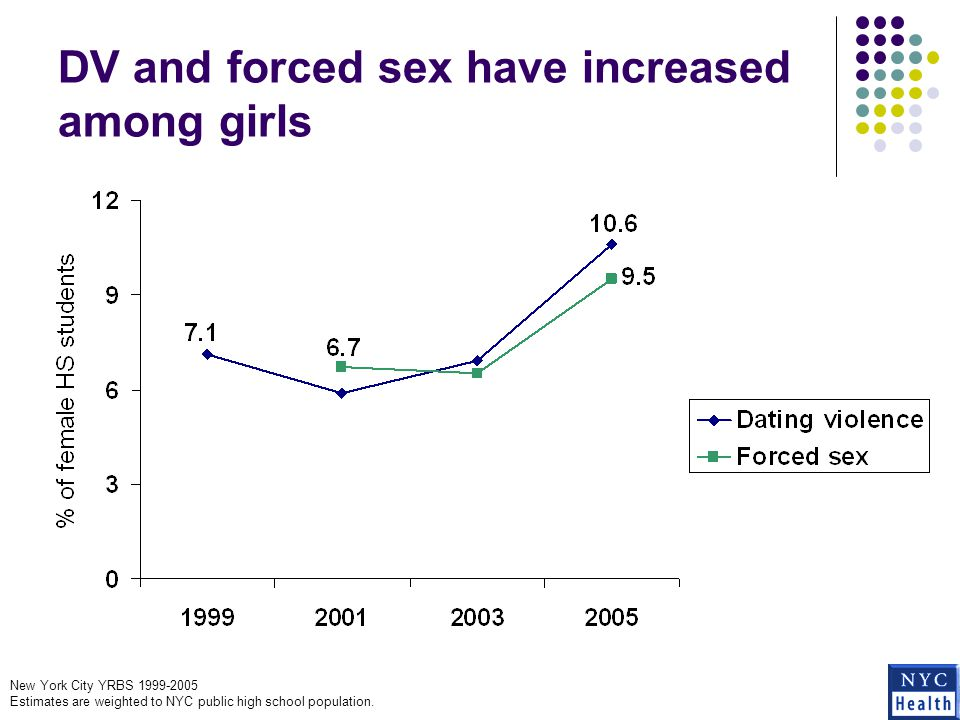 DV and forced sex have increased among girls New York City YRBS 1999-2005 Estimates are weighted to NYC public high school population.