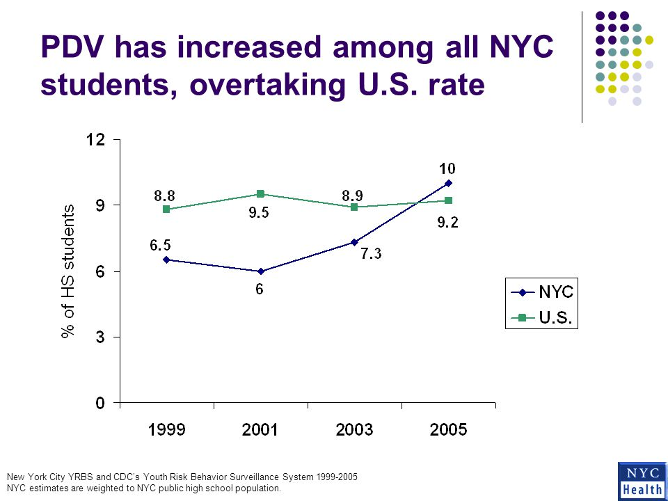 Students with PDV experience and those who report forced sex are more likely to miss school due to safety New York City YRBS 2005 Estimates are weighted to NYC public high school population.