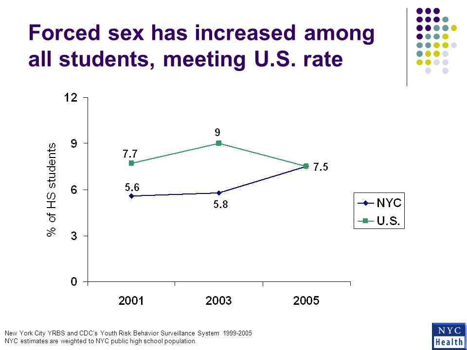 Forced sex has increased among all students, meeting U.S.