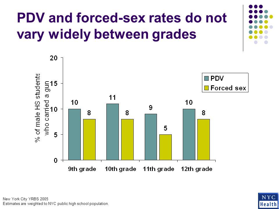 Fighting is more common among students with PDV experience and those who report forced sex New York City YRBS 2005 Estimates are weighted to NYC public high school population.