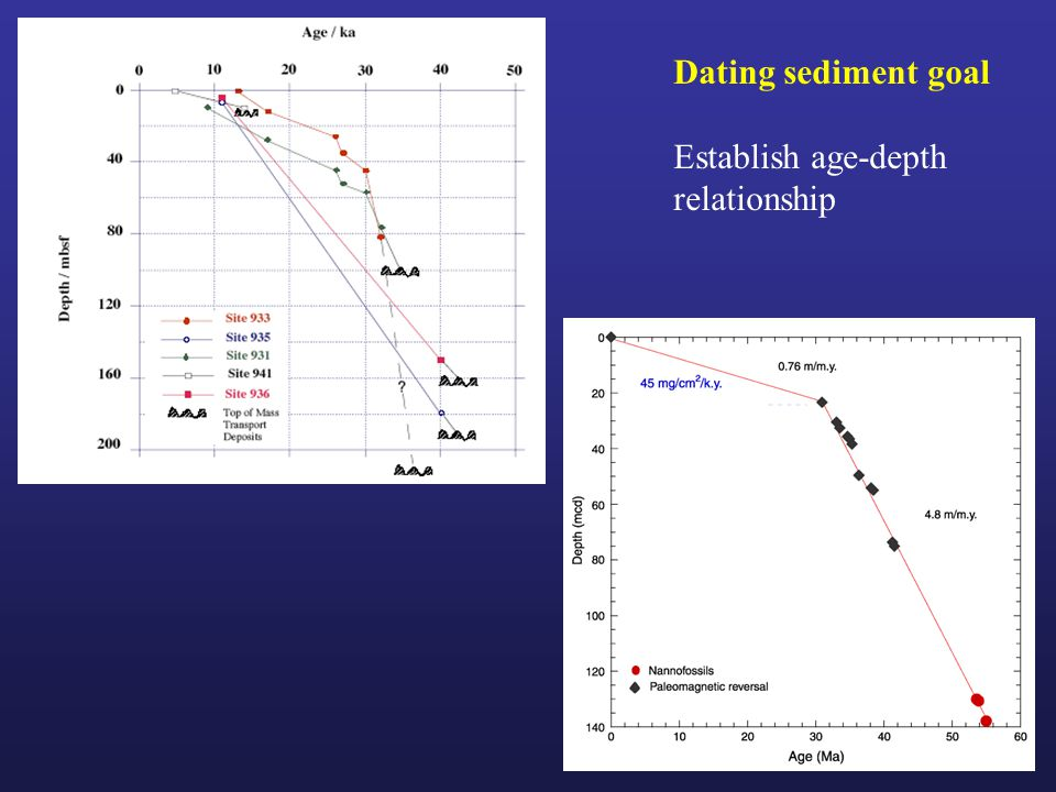 Dating sediment goal Establish age-depth relationship