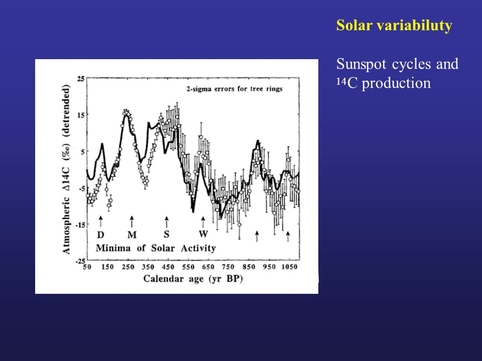 Solar variabiluty Sunspot cycles and 14 C production