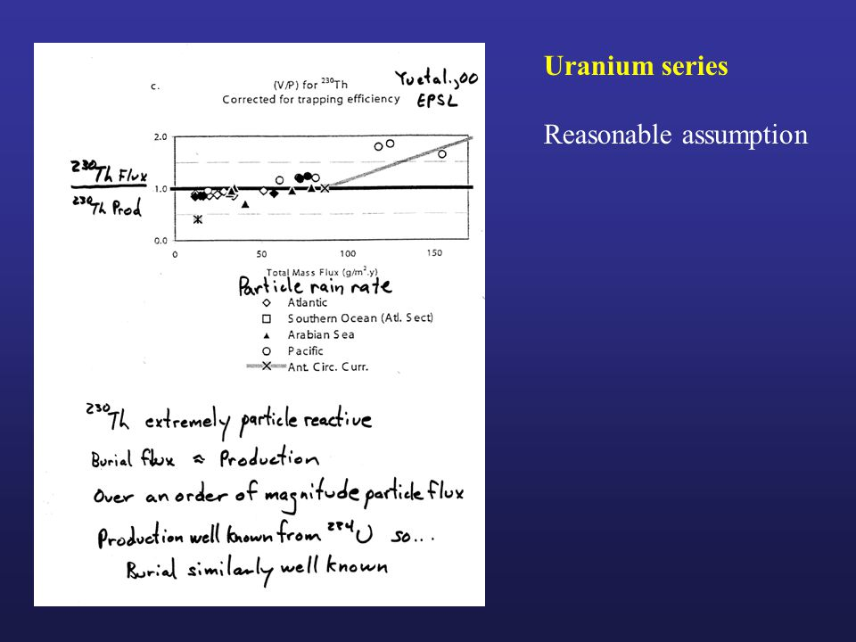 Uranium series Reasonable assumption