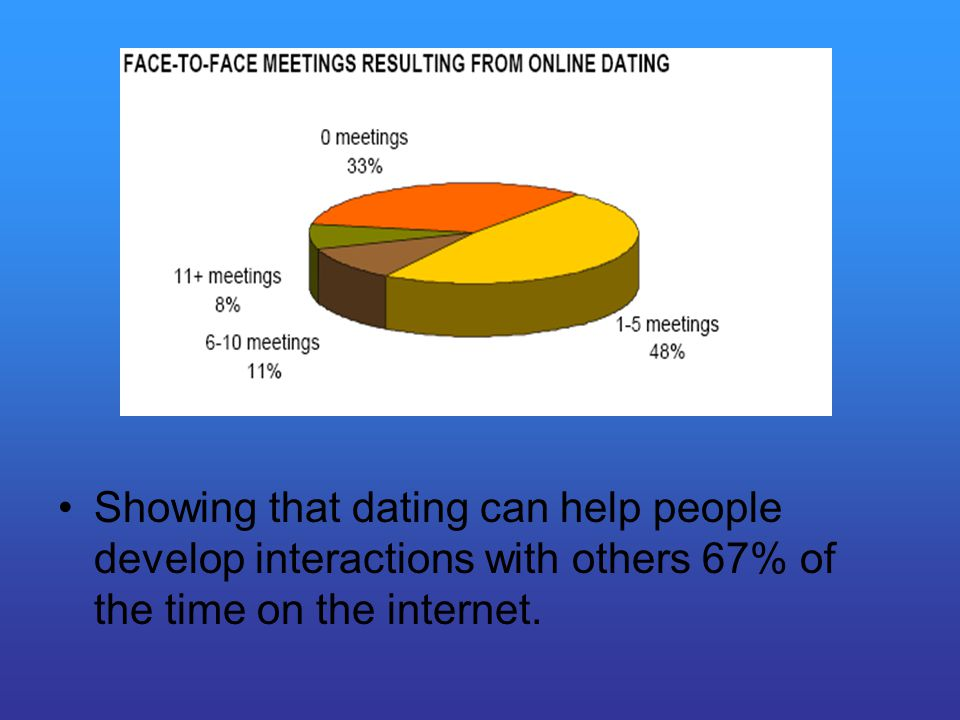 Showing that dating can help people develop interactions with others 67% of the time on the internet.